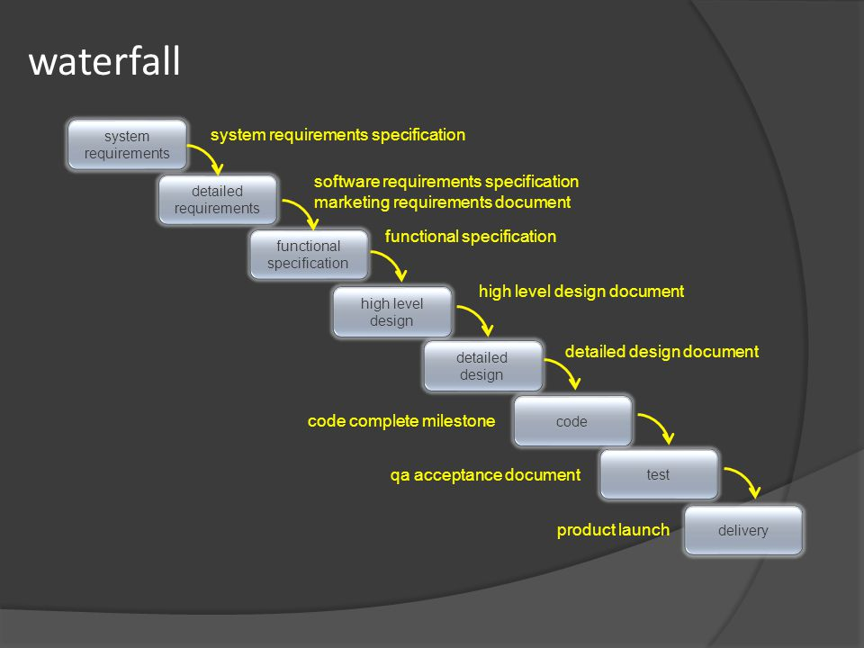 waterfall system requirements detailed requirements functional specification high level design detailed design code test delivery system requirements