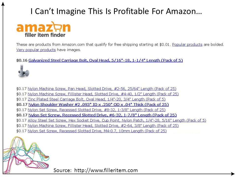Source: http://www.filleritem.com I Cant Imagine This Is Profitable For Amazon…