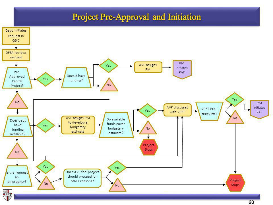 60 Dept initiates request in QBIC DFSA reviews request Pre- Approved Capital Project.