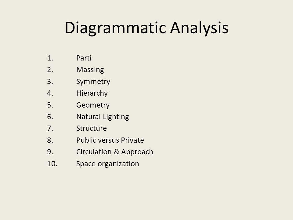 Diagrammatic Analysis 1.Parti 2.Massing 3. Symmetry 4.Hierarchy 5.Geometry 6. Natural Lighting 7. Structure 8.Public versus Private 9.Circulation & Ap