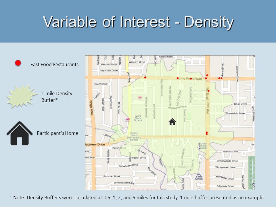 Variable of Interest - Density Fast Food Restaurants Participants Home 1 mile Density Buffer* * Note: Density Buffer s were calculated at.05, 1, 2, and 5 miles for this study.