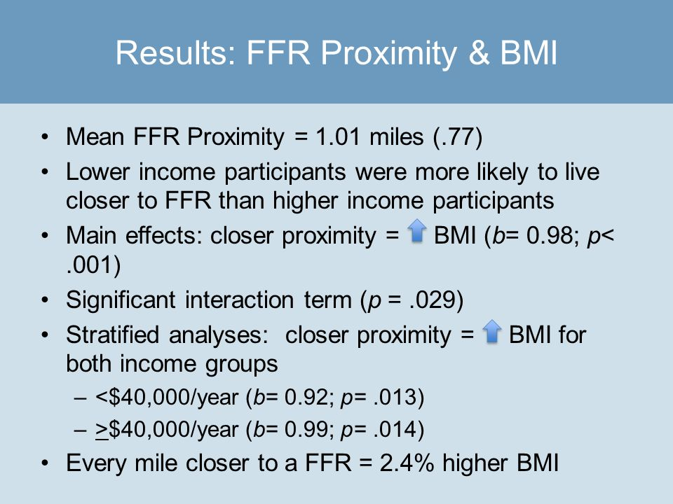Mean FFR Proximity = 1.01 miles (.77) Lower income participants were more likely to live closer to FFR than higher income participants Main effects: closer proximity = BMI (b= 0.98; p<.001) Significant interaction term (p =.029) Stratified analyses: closer proximity = BMI for both income groups –<$40,000/year (b= 0.92; p=.013) –>$40,000/year (b= 0.99; p=.014) Every mile closer to a FFR = 2.4% higher BMI Results: FFR Proximity & BMI