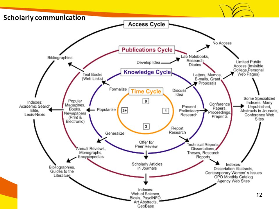 Scholarly communication 12