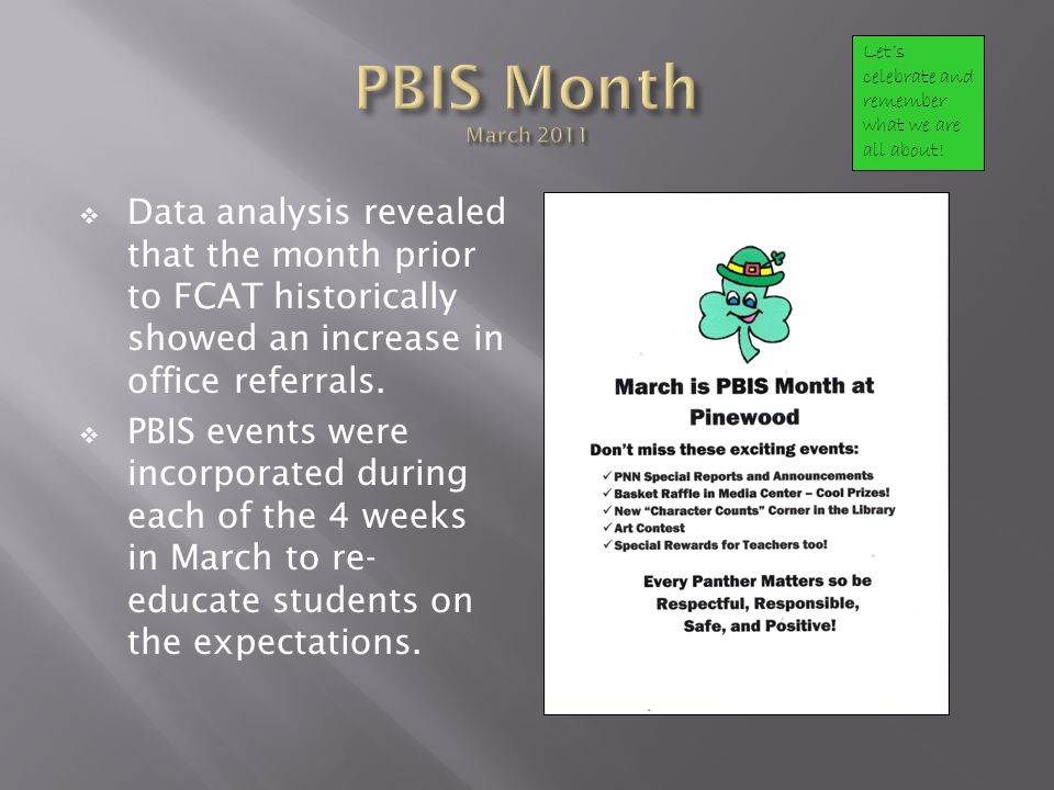 Data analysis revealed that the month prior to FCAT historically showed an increase in office referrals. PBIS events were incorporated during each of