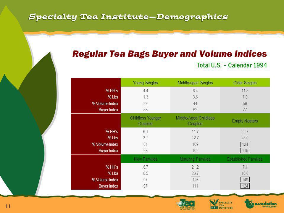 11 Regular Tea Bags Buyer and Volume Indices Total U.S.