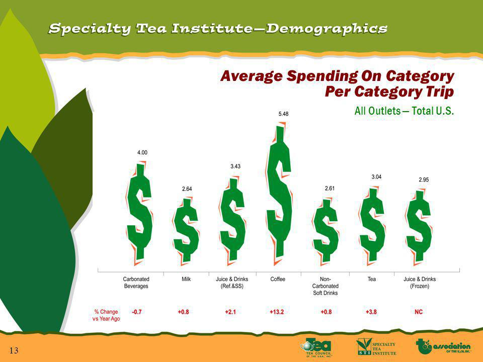 13 Average Spending On Category Per Category Trip All Outlets Total U.S.