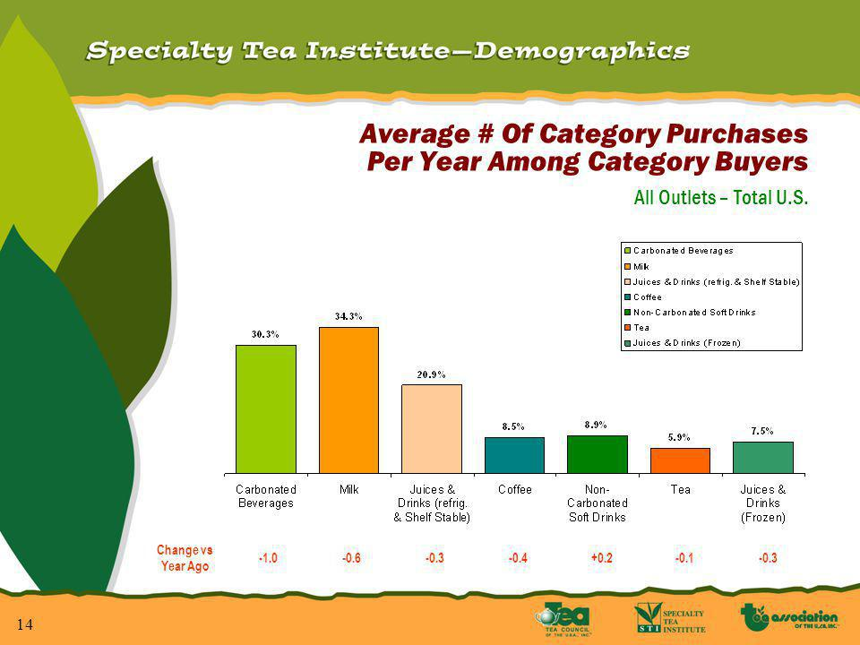 14 Average # Of Category Purchases Per Year Among Category Buyers All Outlets – Total U.S.