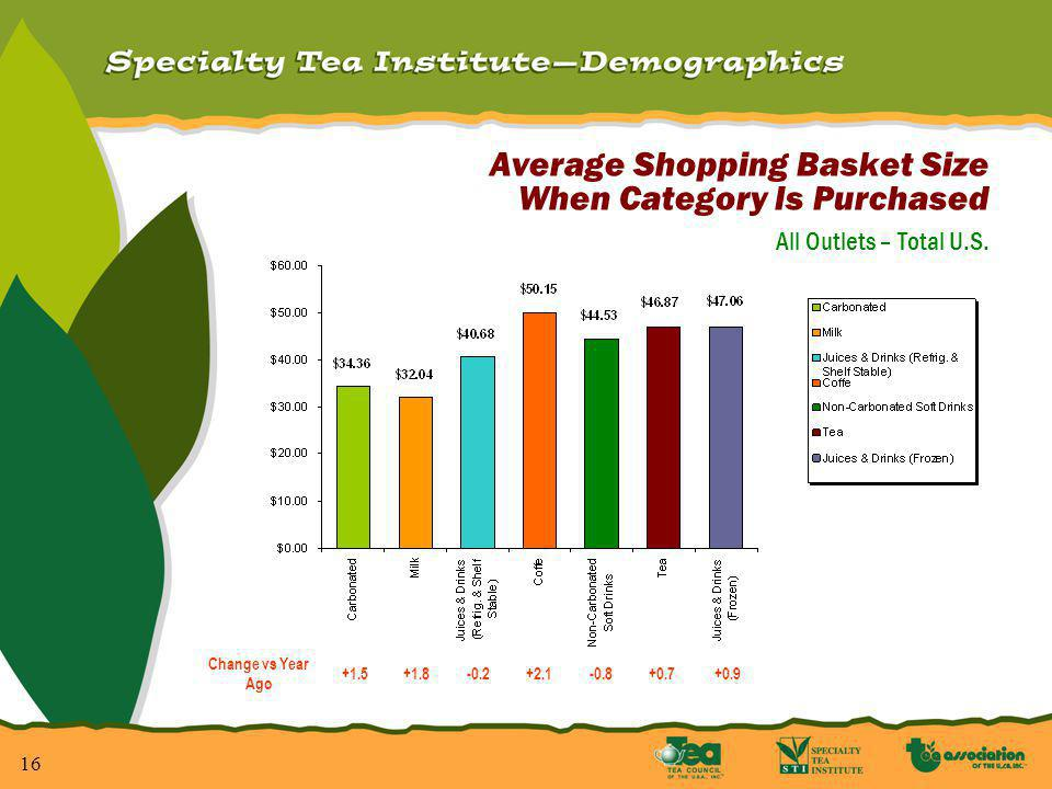 16 Average Shopping Basket Size When Category Is Purchased All Outlets – Total U.S.