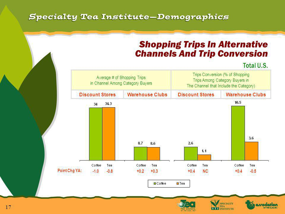 17 Shopping Trips In Alternative Channels And Trip Conversion Total U.S.