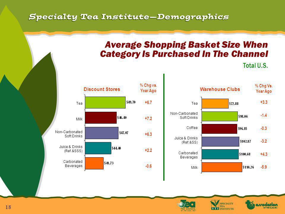 19 Buyer Conversion Tea Bags Ground Coffee Herbal Tea Flavored Soluble Coffee Point Change Year Ago +1.4 +2.3 +6.3 NC +0.7 Warehouse Clubs Point Change Year Ago -0.7 +1.9 +0.3 -0.2 Discount Stores Tea Bags Ground Coffee Herbal Tea Flavored Soluble Coffee (% Of Category Buyers Who Shop In The Channel And Who Buy The Category In The Channel) Total U.S.