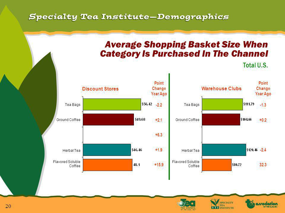 20 Average Shopping Basket Size When Category Is Purchased In The Channel Total U.S.