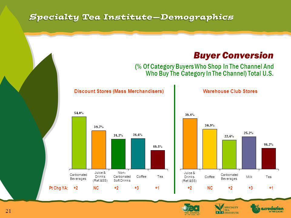 22 Specialty Tea Institute Per Capita Global Tea Consumption Patterns Americans consume more than 50 billion servings of tea a year, nearly 85% of which is iced.