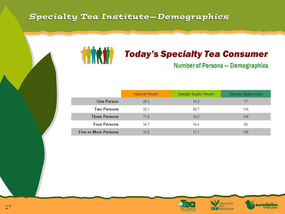 27 Todays Specialty Tea Consumer Number of Persons Demographics National PercentSpecialty Buyers PercentSpecialty Buyers Index One Person 25.019.277 Two Persons 32.136.7114 Three Persons 17.819.2108 Four Persons 14.714.498 Five or More Persons 10.511.1105