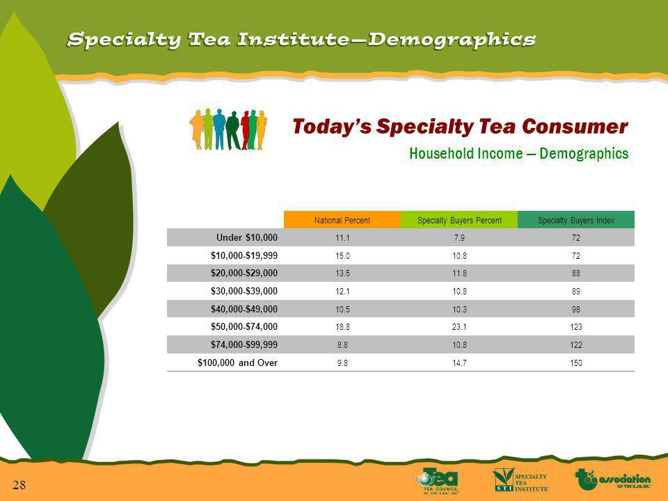 28 Todays Specialty Tea Consumer Household Income Demographics National PercentSpecialty Buyers PercentSpecialty Buyers Index Under $10,000 11.17.972 $10,000-$19,999 15.010.872 $20,000-$29,000 13.511.888 $30,000-$39,000 12.110.889 $40,000-$49,000 10.510.398 $50,000-$74,000 18.823.1123 $74,000-$99,999 8.810.8122 $100,000 and Over 9.814.7150