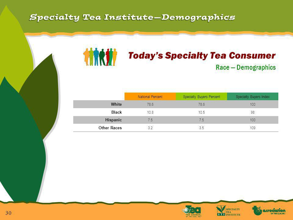 30 Todays Specialty Tea Consumer Race Demographics National PercentSpecialty Buyers PercentSpecialty Buyers Index White 78.6 100 Black 10.810.598 Hispanic 7.5 100 Other Races 3.23.5109