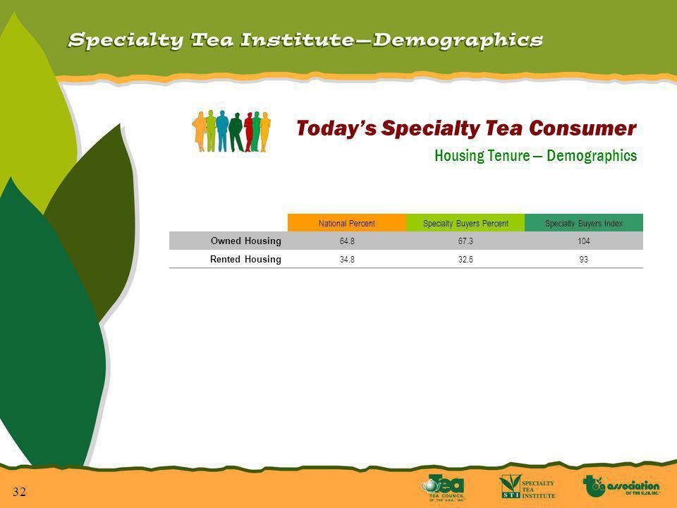 32 Todays Specialty Tea Consumer Housing Tenure Demographics National PercentSpecialty Buyers PercentSpecialty Buyers Index Owned Housing 64.867.3104 Rented Housing 34.832.693