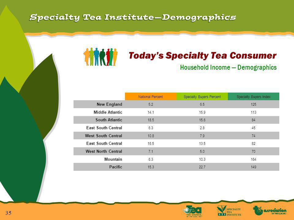 36 Todays Specialty Tea Consumer How Much They Earn.