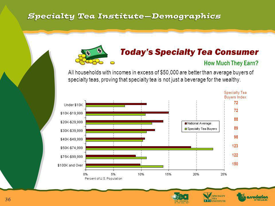 37 Todays Specialty Tea Consumer How Old Are They.
