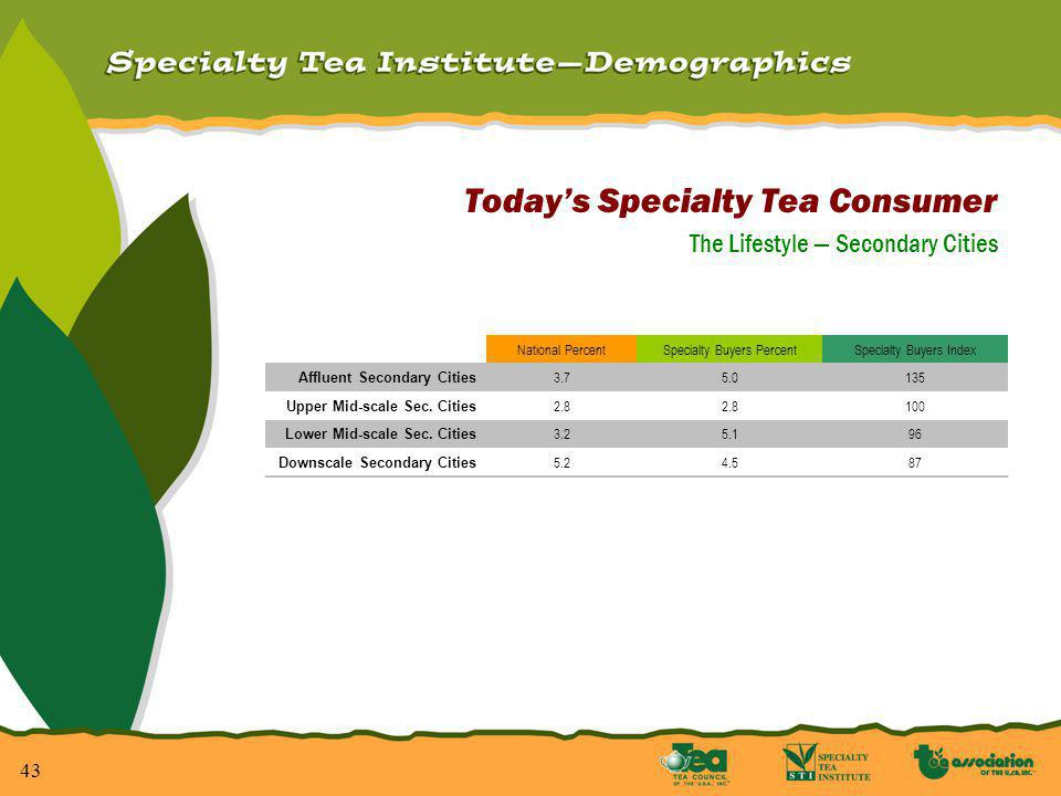 43 Todays Specialty Tea Consumer The Lifestyle Secondary Cities National PercentSpecialty Buyers PercentSpecialty Buyers Index Affluent Secondary Cities 3.75.0135 Upper Mid-scale Sec.