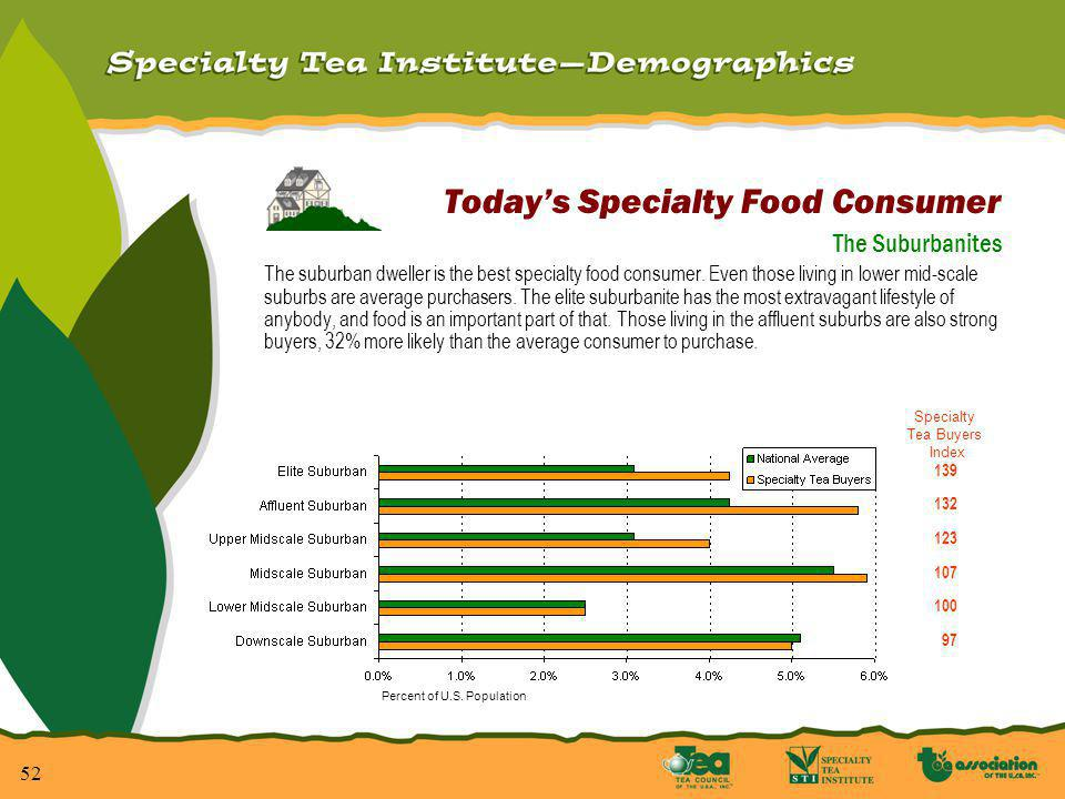 53 Todays Specialty Food Consumer The Small City Dweller People who live in small cities are just as likely to buy specialty foods as those in large urban centers.