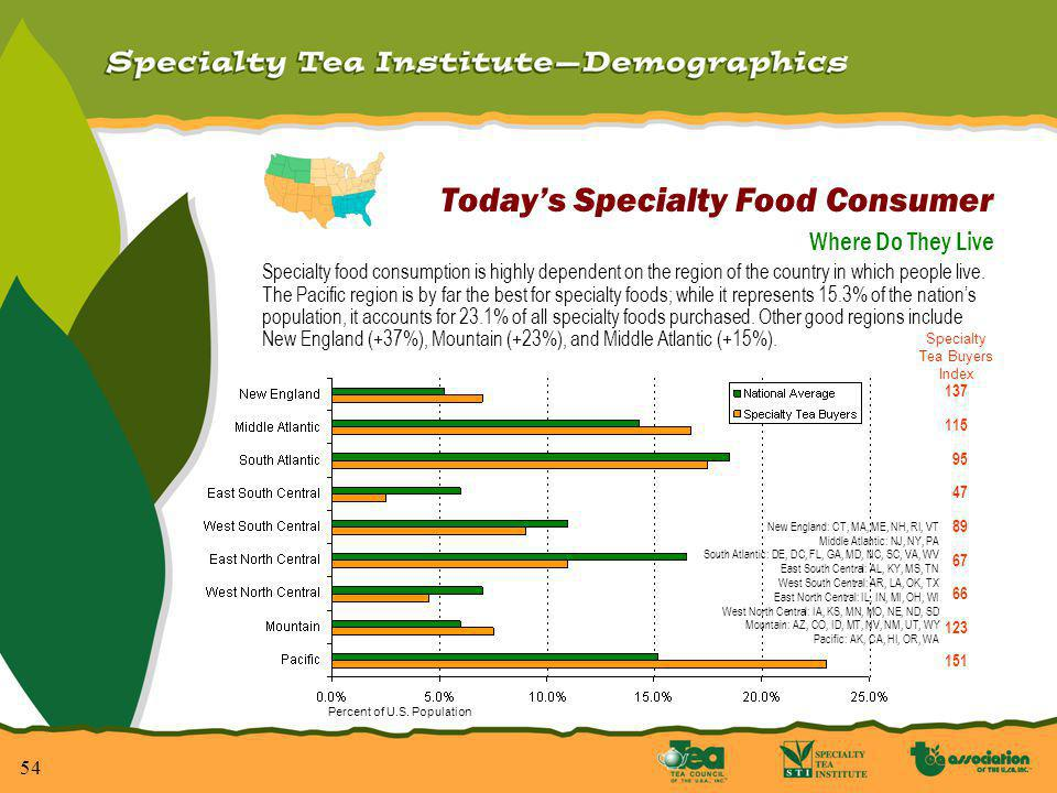 54 Todays Specialty Food Consumer Where Do They Live Specialty food consumption is highly dependent on the region of the country in which people live.
