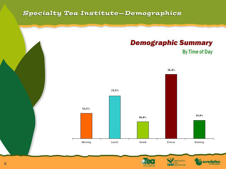 7 Demographic Summary With the advent of the Ready-To-Drink segment, demographics have changed dramatically.