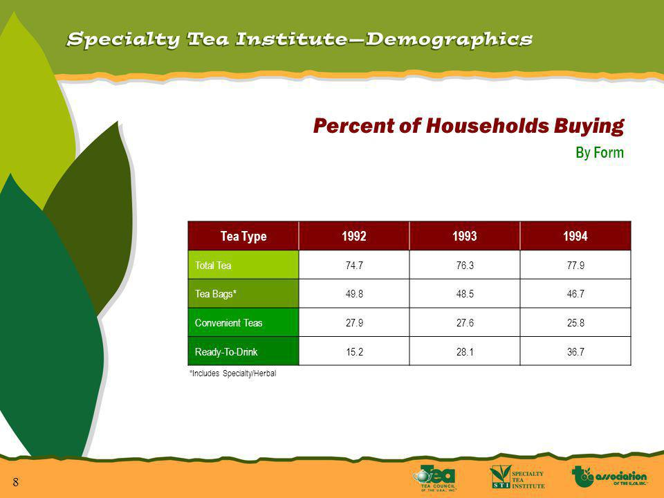 8 Percent of Households Buying By Form *Includes Specialty/Herbal Tea Type199219931994 Total Tea74.776.377.9 Tea Bags*49.848.546.7 Convenient Teas27.927.625.8 Ready-To-Drink15.228.136.7