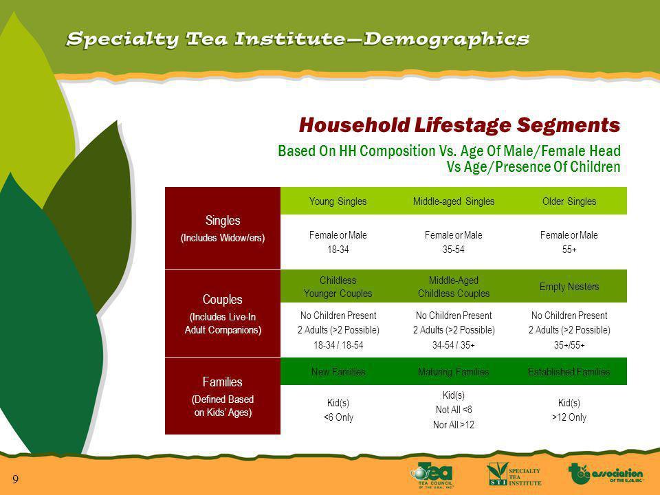 10 Regular Tea Bags Average Price (In Cents) Per 8 Oz. Serving Total U.S. – Calendar 1994