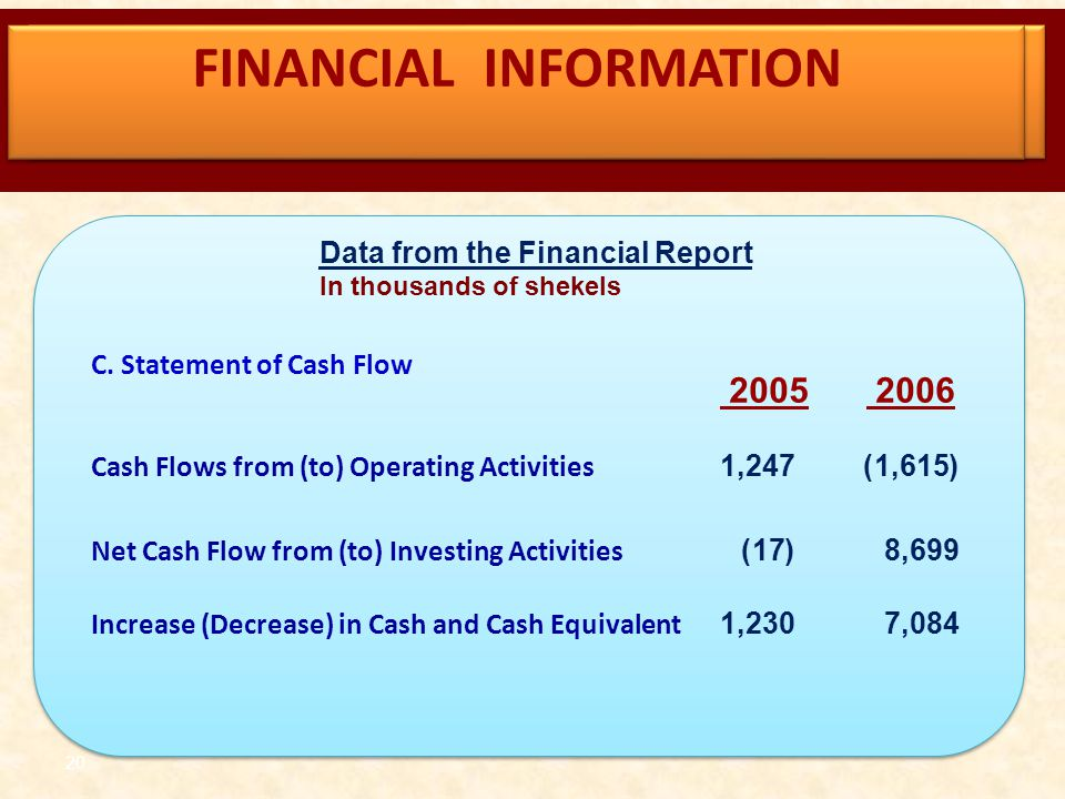 20 C. Statement of Cash Flow (1,615)1,247 Cash Flows from (to) Operating Activities 8,699(17) Net Cash Flow from (to) Investing Activities 7,0841,230