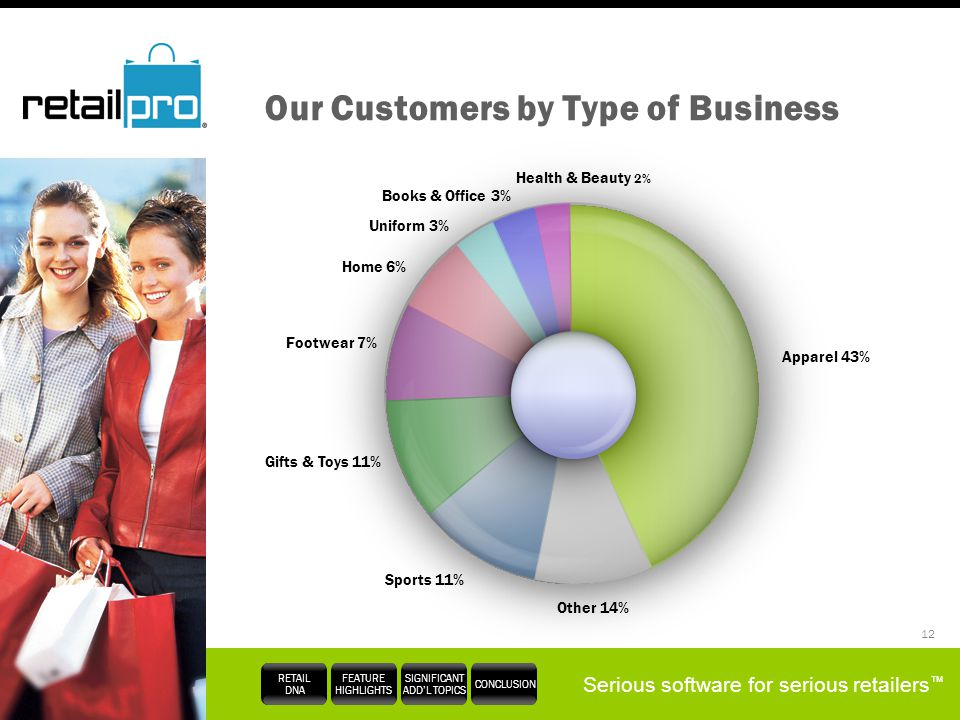 Serious software for serious retailers RETAIL DNA FEATURE HIGHLIGHTS SIGNIFICANT ADDL TOPICS CONCLUSION 12 Our Customers by Type of Business Apparel 4
