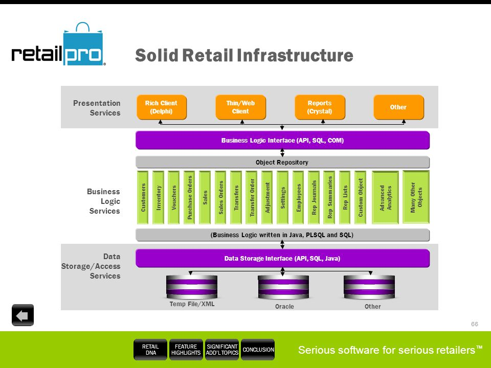 Serious software for serious retailers RETAIL DNA FEATURE HIGHLIGHTS SIGNIFICANT ADDL TOPICS CONCLUSION 66 Solid Retail Infrastructure Presentation Se