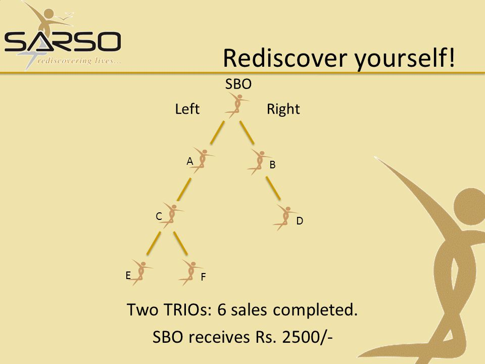 Rediscover yourself.Three TRIOs: 9 sales completed.