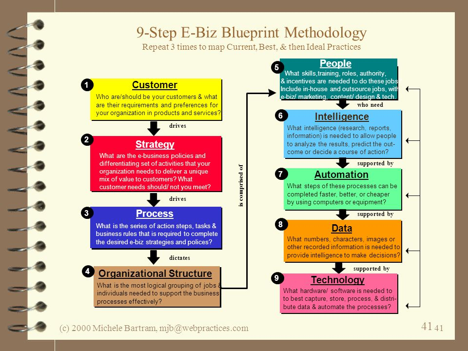(c) 2000 Michele Bartram, mjb@webpractices.com41 9-Step E-Biz Blueprint Methodology Repeat 3 times to map Current, Best, & then Ideal Practices Custom