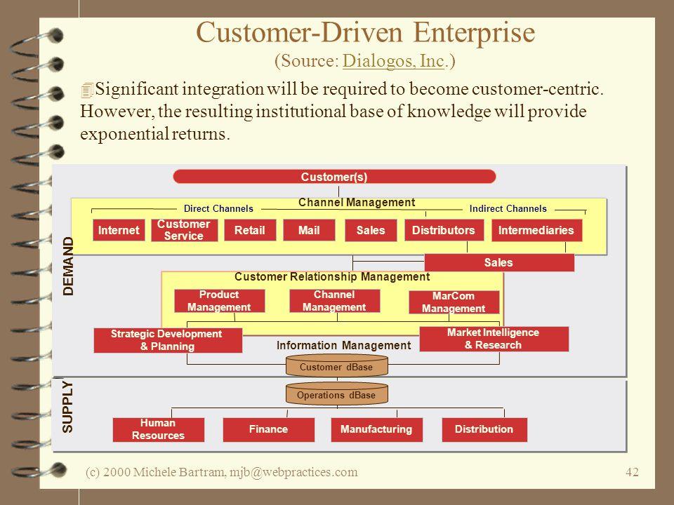 (c) 2000 Michele Bartram, mjb@webpractices.com42 Customer Relationship Management Strategic Development & Planning Market Intelligence & Research DEMA