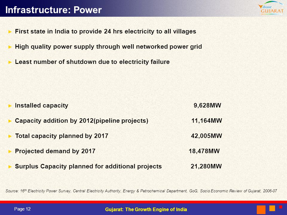 Page 12 Gujarat: The Growth Engine of India Infrastructure: Power Source: 16 th Electricity Power Survey, Central Electricity Authority, Energy & Petrochemical Department, GoG, Socio Economic Review of Gujarat, 2006-07 First state in India to provide 24 hrs electricity to all villages High quality power supply through well networked power grid Least number of shutdown due to electricity failure Installed capacity 9,628MW Capacity addition by 2012(pipeline projects) 11,164MW Total capacity planned by 2017 42,005MW Projected demand by 2017 18,478MW Surplus Capacity planned for additional projects 21,280MW