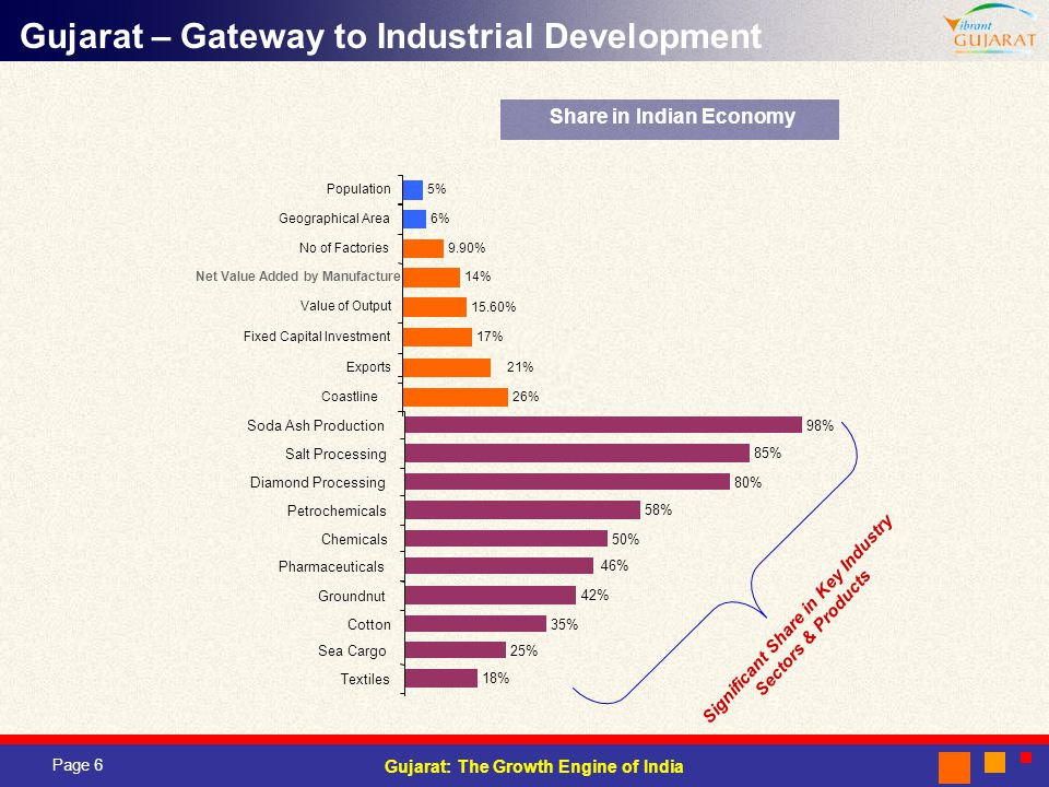 Page 6 Gujarat: The Growth Engine of India Gujarat – Gateway to Industrial Development Significant Share in Key Industry Sectors & Products Share in Indian Economy Net Value Added by Manufacture 26% 17% 15.60% 21% 14% 9.90% 6% 5% Coastline Fixed Capital Investment Value of Output Exports No of Factories Geographical Area Population 18% 25% 46% 35% 42% 50% 58% 80% 85% 98% Textiles Sea Cargo Pharmaceuticals Cotton Groundnut Chemicals Petrochemicals Diamond Processing Salt Processing Soda Ash Production