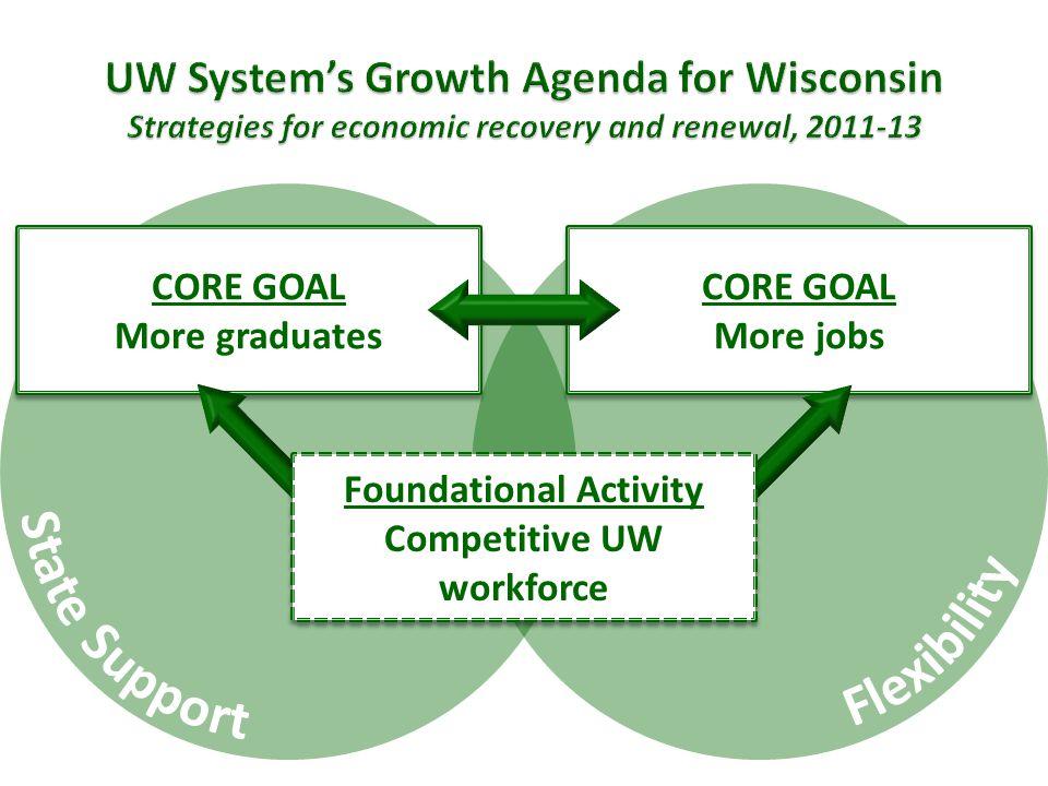 CORE GOAL More jobs CORE GOAL More jobs CORE GOAL More graduates CORE GOAL More graduates Foundational Activity Competitive UW workforce Foundational