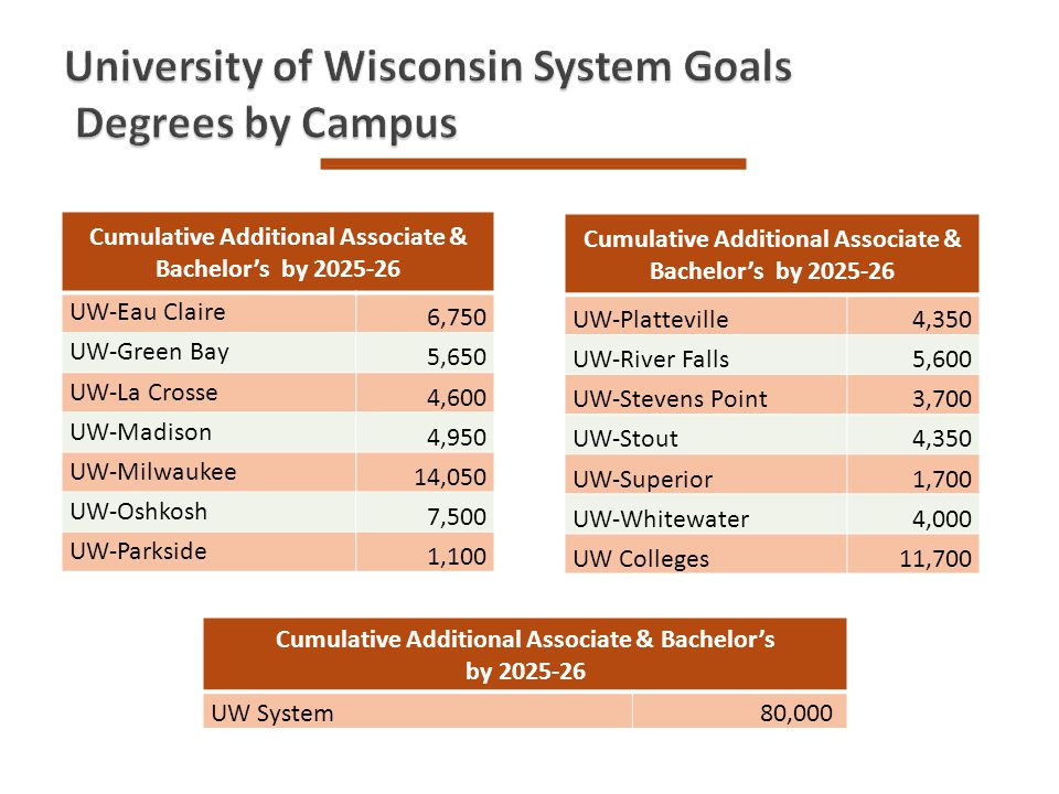 Cumulative Additional Associate & Bachelors by 2025-26 UW-Platteville4,350 UW-River Falls5,600 UW-Stevens Point3,700 UW-Stout4,350 UW-Superior1,700 UW-Whitewater4,000 UW Colleges11,700 Cumulative Additional Associate & Bachelors by 2025-26 UW System80,000 Cumulative Additional Associate & Bachelors by 2025-26 UW-Eau Claire 6,750 UW-Green Bay 5,650 UW-La Crosse 4,600 UW-Madison 4,950 UW-Milwaukee 14,050 UW-Oshkosh 7,500 UW-Parkside1,100