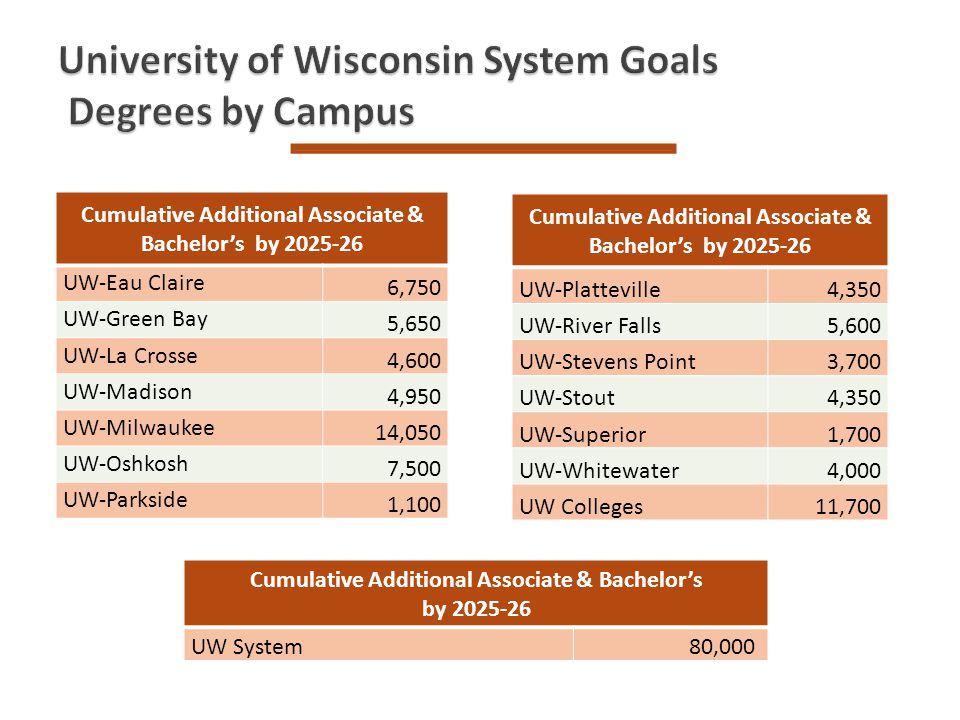 Cumulative Additional Associate & Bachelors by 2025-26 UW-Platteville4,350 UW-River Falls5,600 UW-Stevens Point3,700 UW-Stout4,350 UW-Superior1,700 UW
