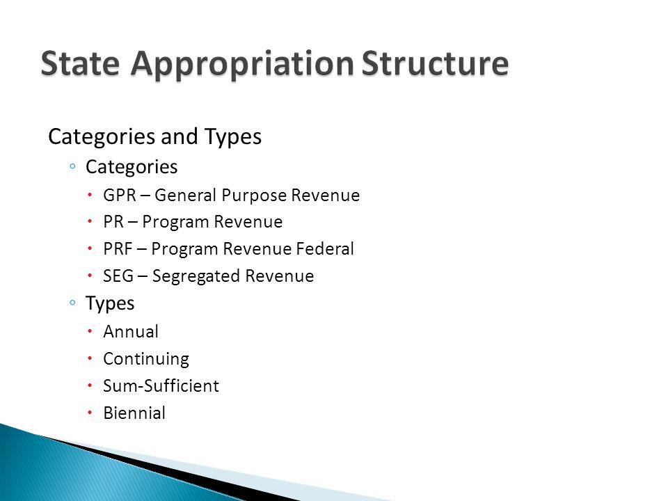 Categories and Types Categories GPR – General Purpose Revenue PR – Program Revenue PRF – Program Revenue Federal SEG – Segregated Revenue Types Annual
