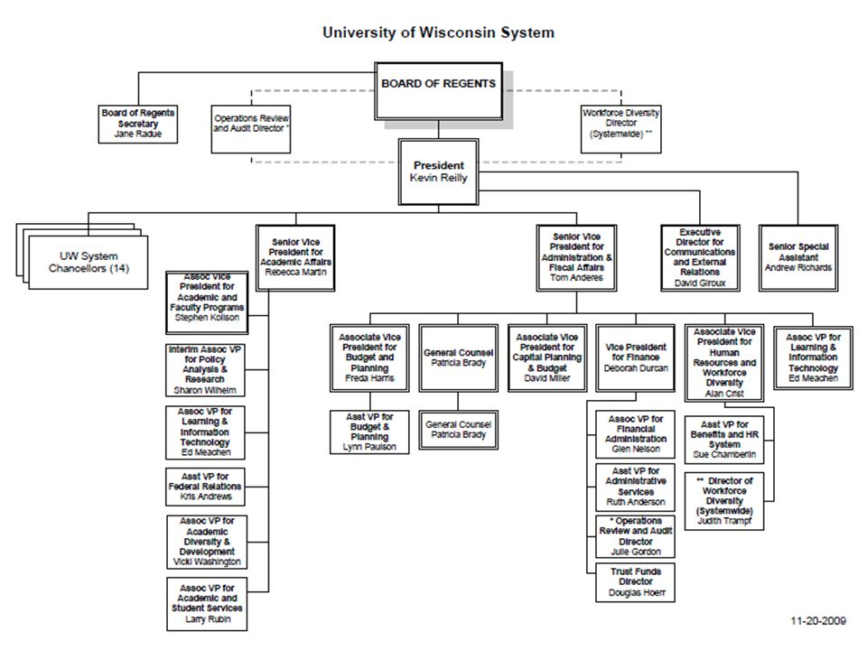 Providing procurement and safety and loss services and guidance to the UW Institutions so they can teach, conduct research and provide outreach to the State and world