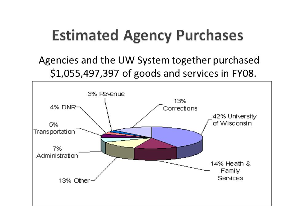 Agencies and the UW System together purchased $1,055,497,397 of goods and services in FY08.