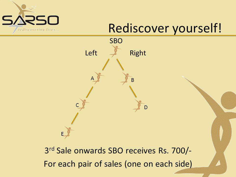 Rediscover yourself.3 rd Sale onwards SBO receives Rs.