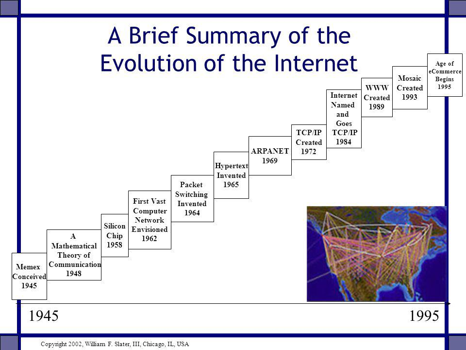 A Brief Summary of the Evolution of the Internet 19451995 Memex Conceived 1945 WWW Created 1989 Mosaic Created 1993 A Mathematical Theory of Communica