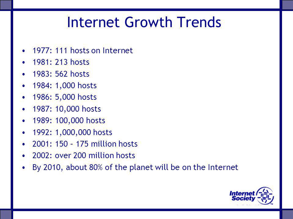 1977: 111 hosts on Internet 1981: 213 hosts 1983: 562 hosts 1984: 1,000 hosts 1986: 5,000 hosts 1987: 10,000 hosts 1989: 100,000 hosts 1992: 1,000,000