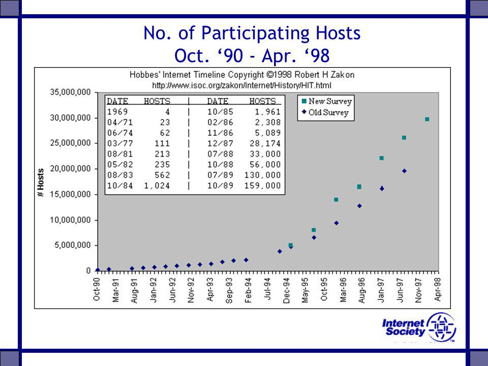 No. of Participating Hosts Oct. 90 - Apr. 98