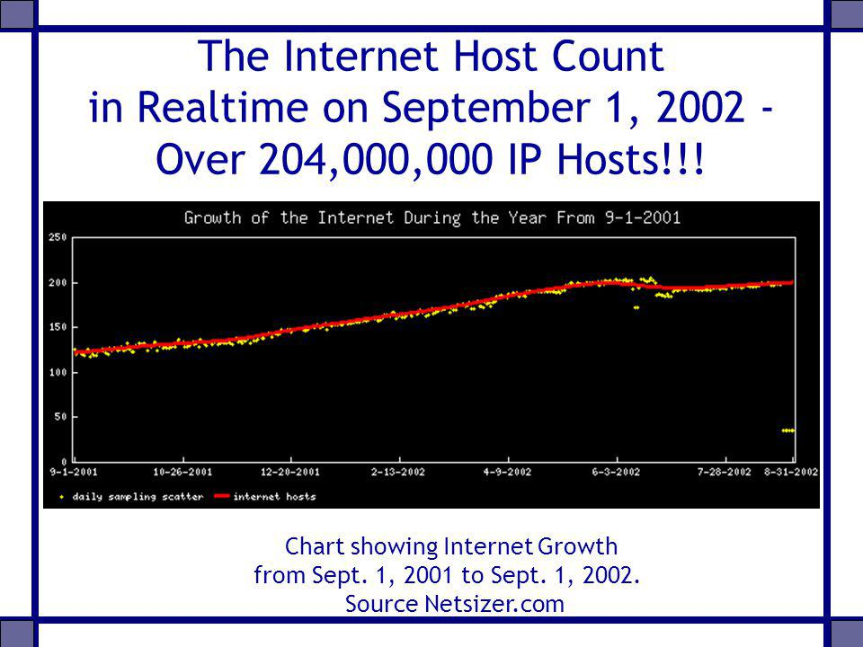 The Internet Host Count in Realtime on September 1, 2002 - Over 204,000,000 IP Hosts!!! Chart showing Internet Growth from Sept. 1, 2001 to Sept. 1, 2