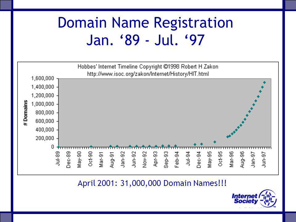 Domain Name Registration Jan. 89 - Jul. 97 April 2001: 31,000,000 Domain Names!!!