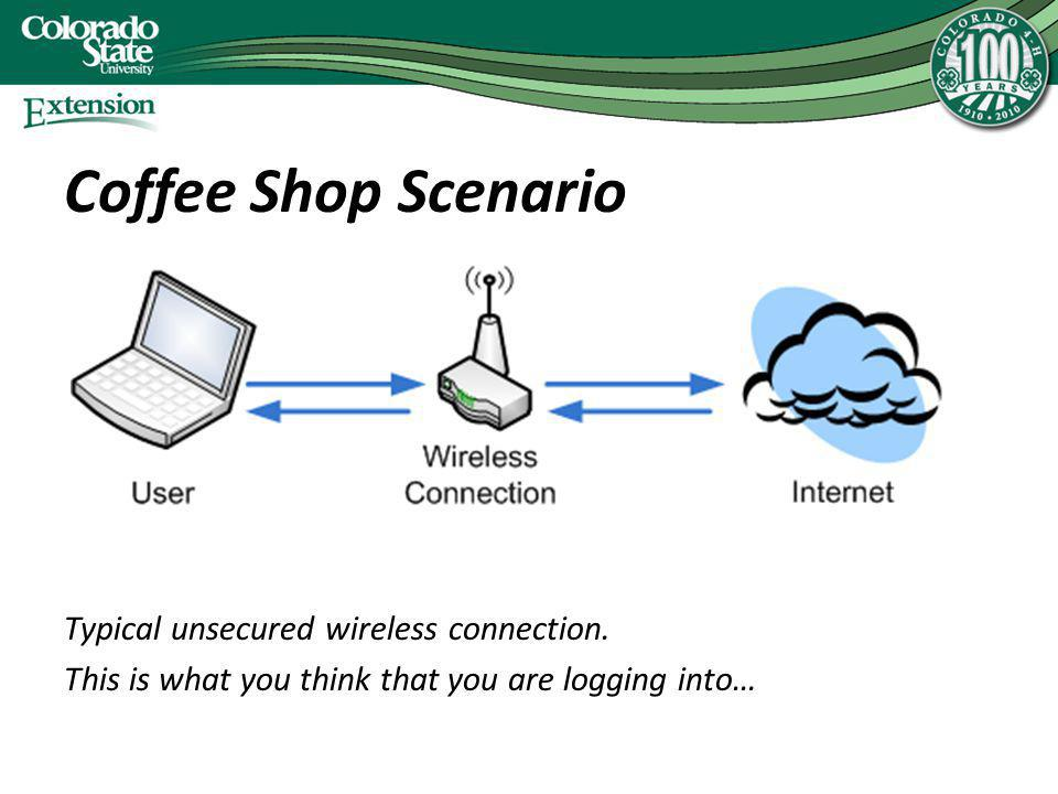 Coffee Shop Scenario Typical unsecured wireless connection. This is what you think that you are logging into…