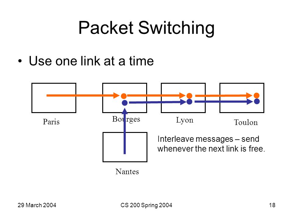 29 March 2004CS 200 Spring 200418 Packet Switching Use one link at a time Paris Toulon Nantes Lyon Bourges Interleave messages – send whenever the next link is free.